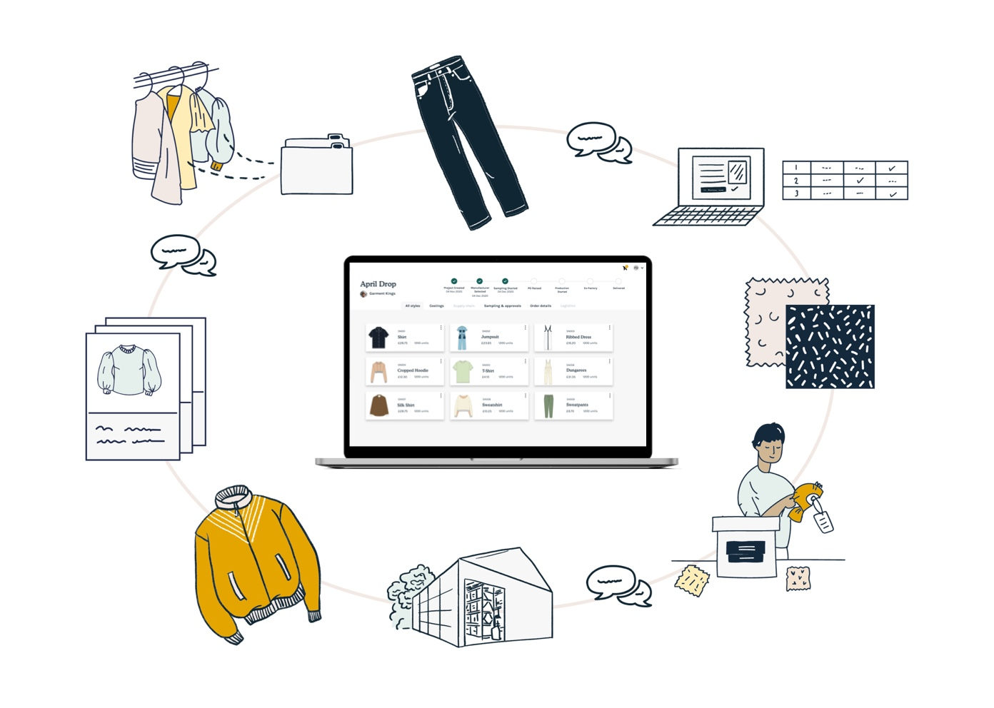 The Production Platform for fashion manufacturers